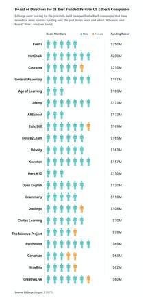 edtech s hidden shortage women directors edsurge news