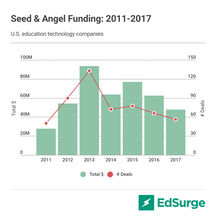 Seed funding for U.S. edtech startups, 2011-2017