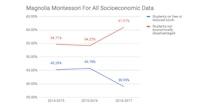 Magnolia Montessori For All Socioeconomic Data