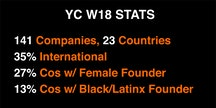 Y Combinator Winter 2018 Demographic Breakdown