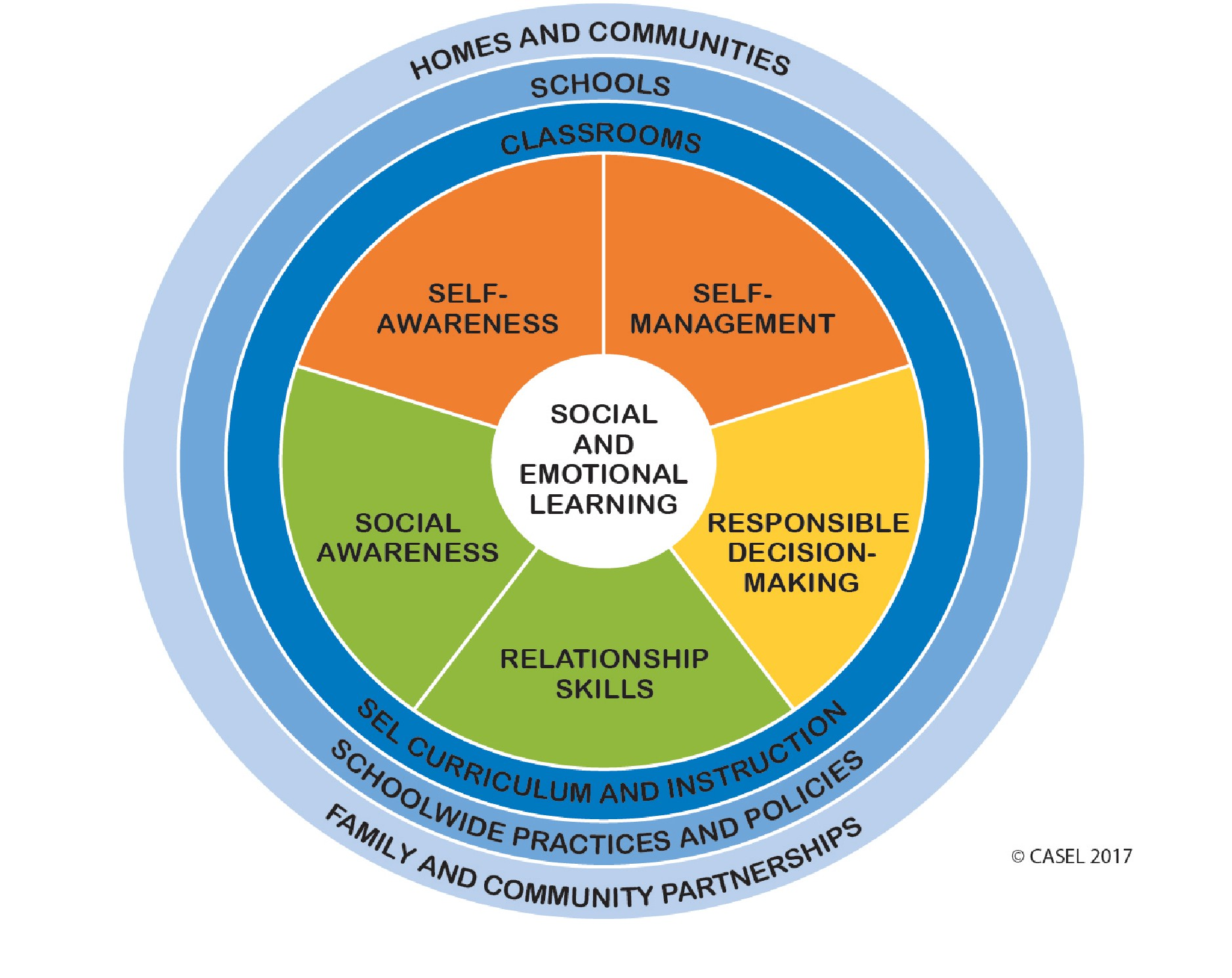 Social Emotional Learning Why It Matters And How To