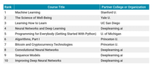 Coursera Top 10 Most Popular Courses (past 12 months)