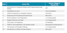 edX Top 10 Most Popular Courses (all time)
