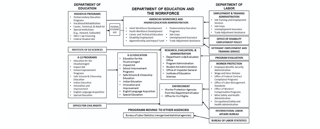 Blueprint of the merger of the department of education and labor