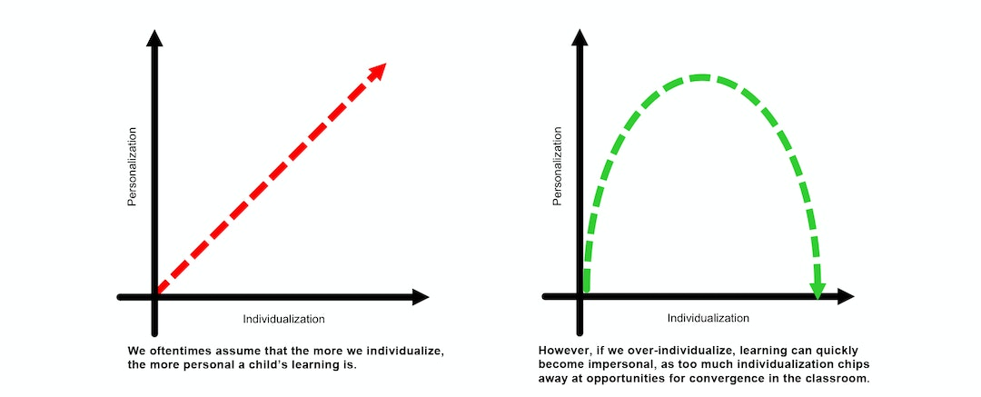 The relationship between personalized and individualized learning