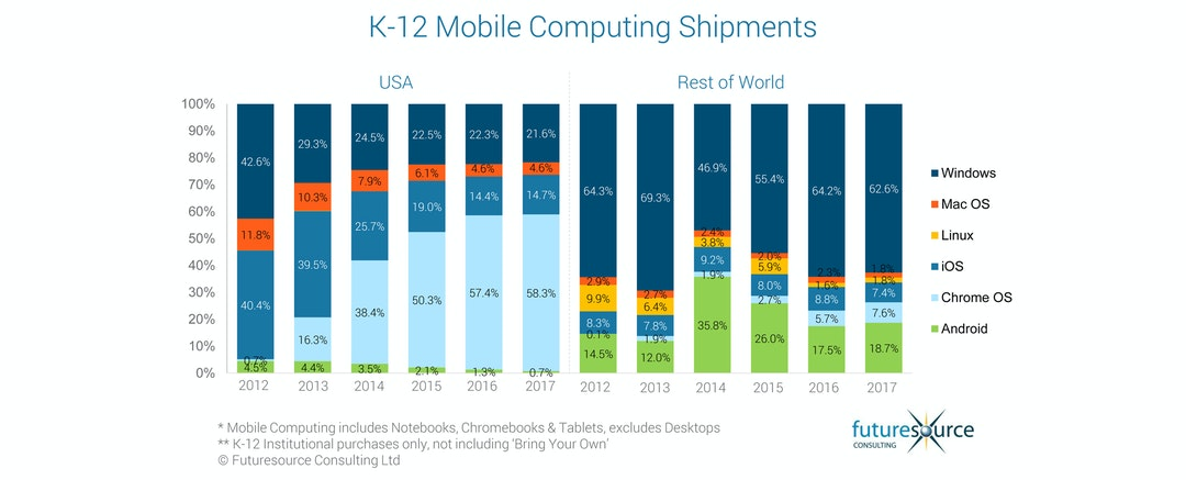 K-12 mobile device shipment share (Apple, Google Microsoft)