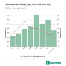 U.S. edtech funding, 2011 - 1H 2018
