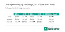 U.S. edtech funding, average by round, 2011 - 2018 H1