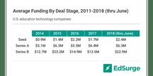 U.S. edtech funding, average by round, 2011 - 2018 H1