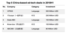 Top China edtech funding deals, 2018 1H