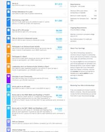 Example of scholarship milestones available through a college on RaiseMe