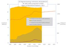 enrollment chart