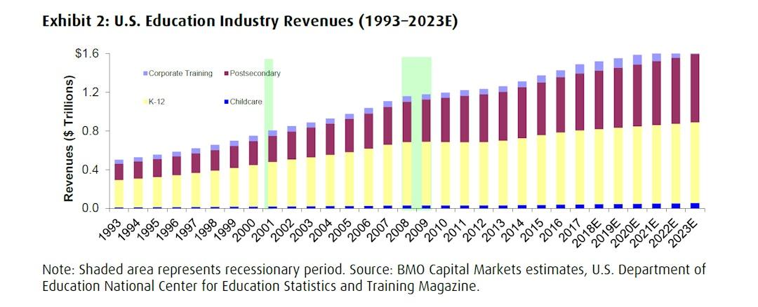 U.S. education industry revenues