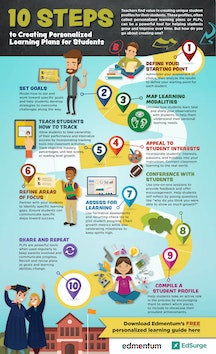 10 Steps to Creating Personalized Learning Plans for Students