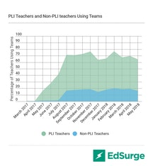 PLI Teachers vs Non PLI teachers