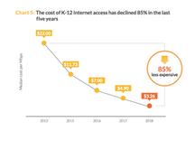 Price of K-12 Broadband
