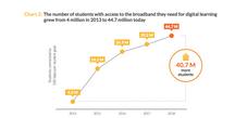 K-12 Broadband Coverage
