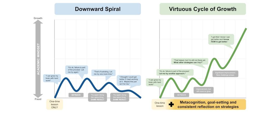 Growth Mindset approach