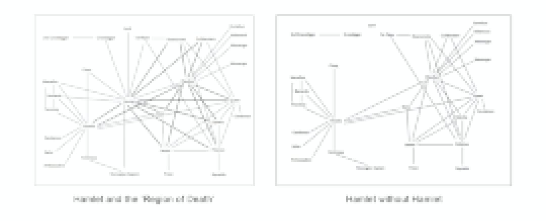 Computational literary analysis of character relationships in Hamlet