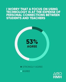 Houghton Mifflin Harcourt educator survey: technology and personal connections