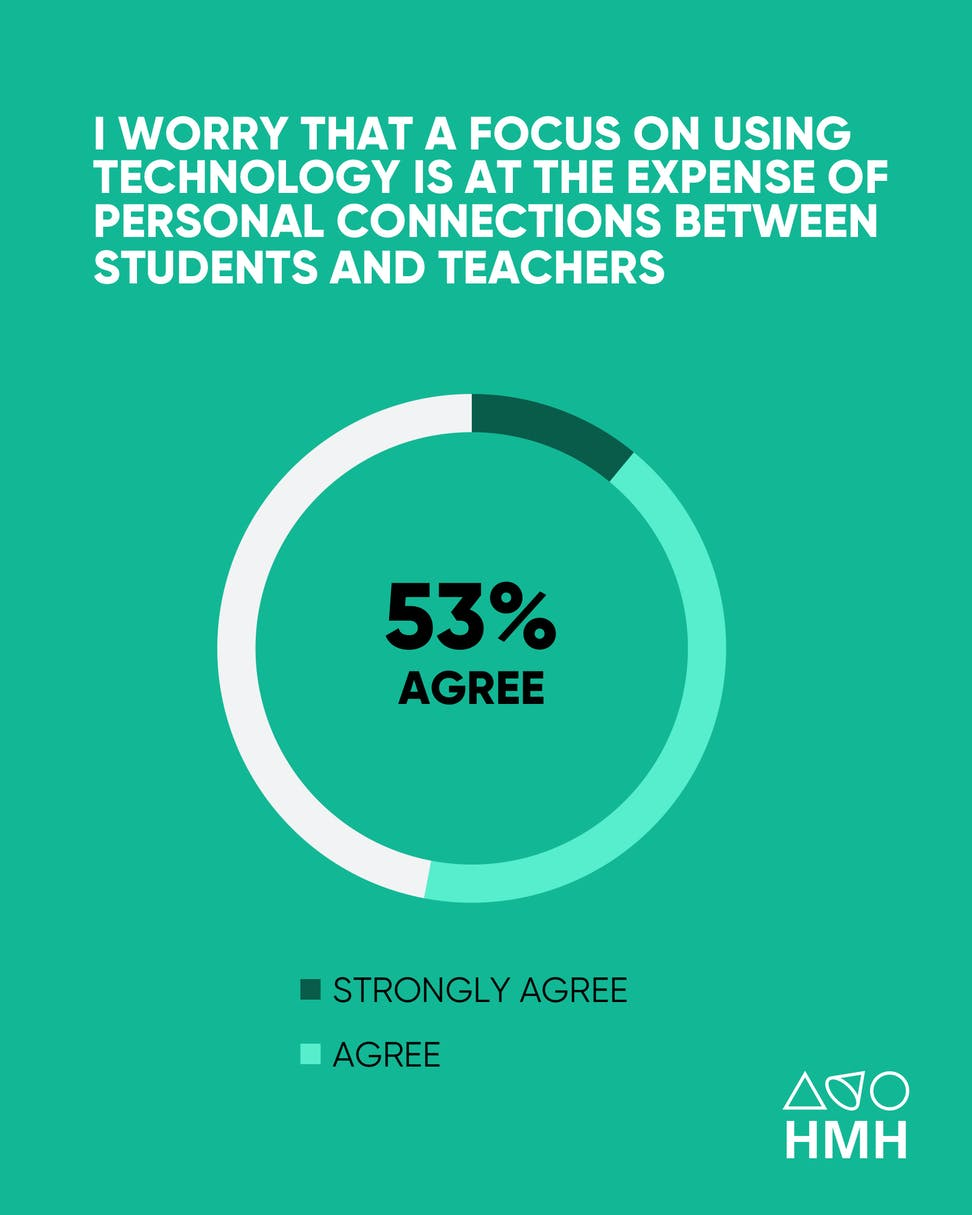 using technology for learning is coming at the expense of personal connections between students and teachers