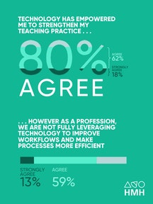 Houghton Mifflin Harcourt educator survey: technology improving workflows
