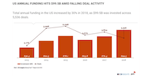 Total US venture funding - CB Insights and PwC