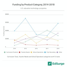 US education technology investments, funding breakdown by product category