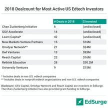 2018 dealcount for most active US education technology investors