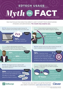 Myth vs. Fact: How Much Do You Know About Edtech Usage in Schools? [Infographic]