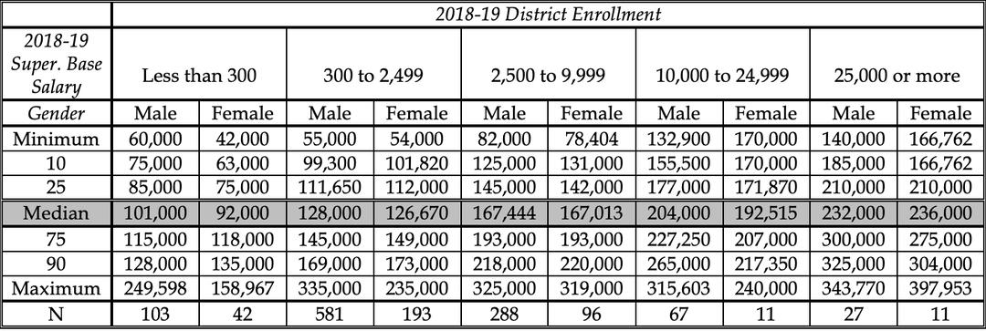 Superintendent Salaries Gender