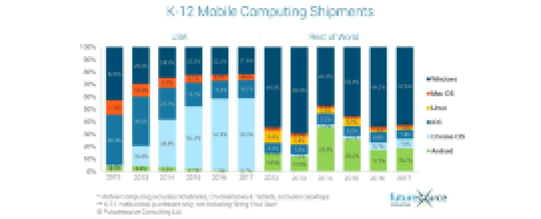 Futuresource Consulting: K-12 mobile computing shipment data