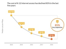 K-12 broadband prices