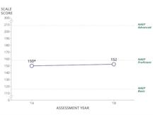 NAEP TEL Results 2018