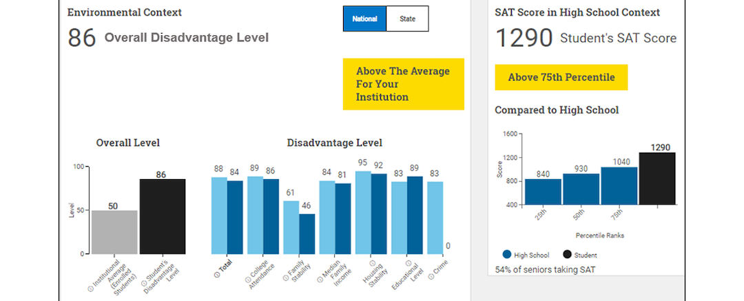 College Board to Add 'Adversity Score' to SAT in Hopes of Promoting Diversity
