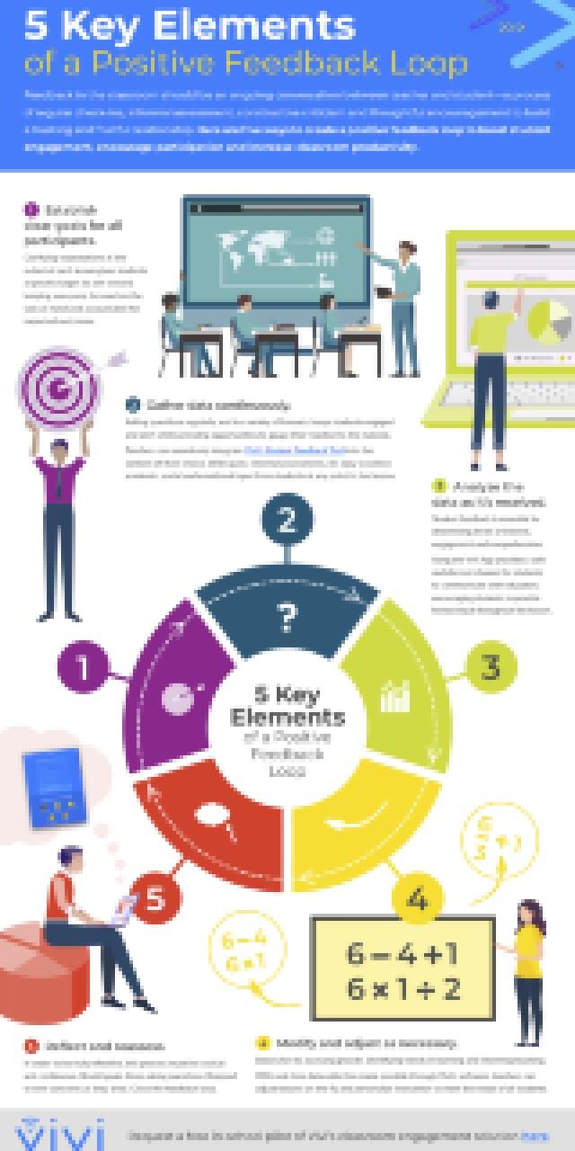 5 Key Elements of a Positive Feedback Loop