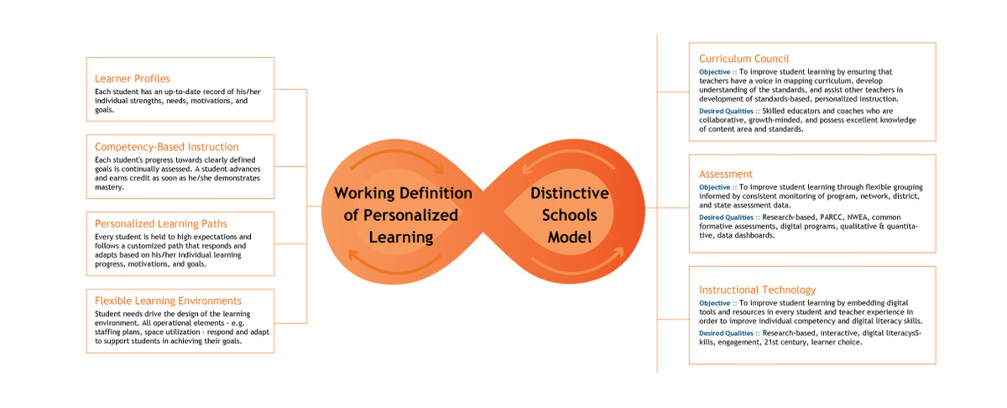 Framework: Distinctive Schools' Map to Personalized Learning