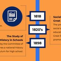 A Timeline of Social Studies Education in America
