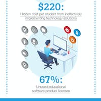 3 Key Questions to Ask About Your Edtech Investments [Infographic]