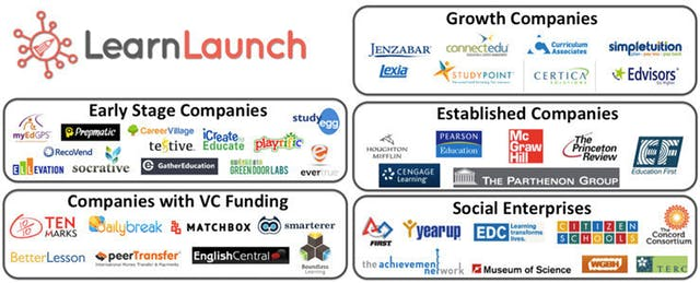 LearnLaunch: East Coast Education Technology Incubator