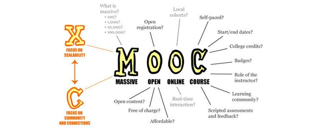 Much Ado About MOOCs