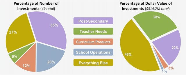 Edtech Investments Hold Steady at $315M in Q3 2014