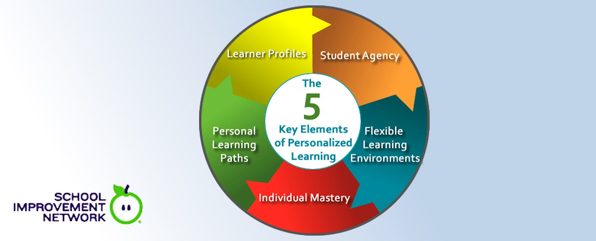 Five Key Elements of Personalized Learning
