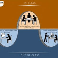 What, Why, and How to Flip Your Classroom