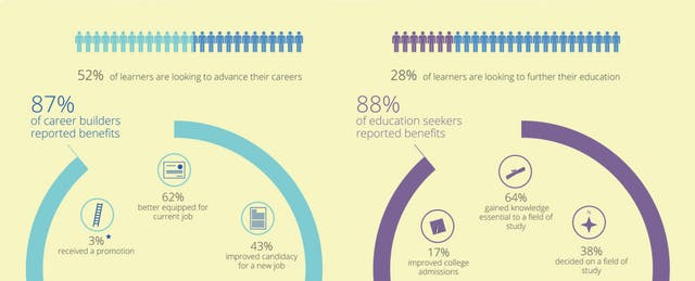 Can MOOCs Really Boost Your Career? Findings From Coursera's First Impact Report