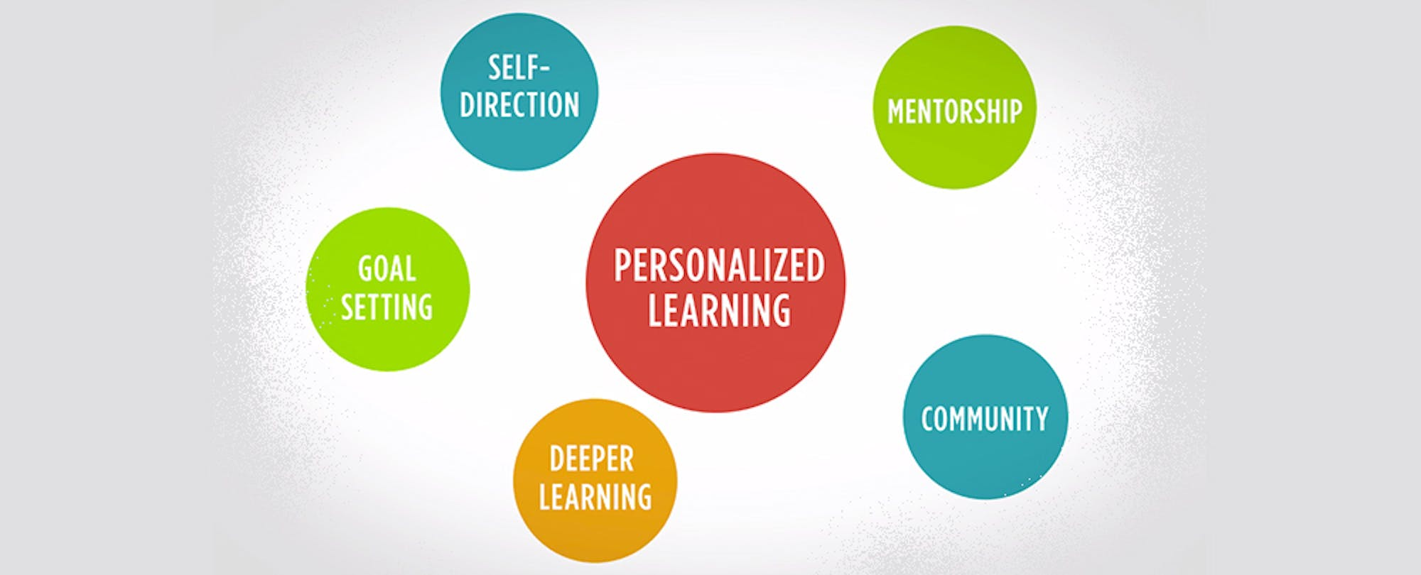Spreading Personalized Learning: Results from Summit Public Schools' First Basecamp Run