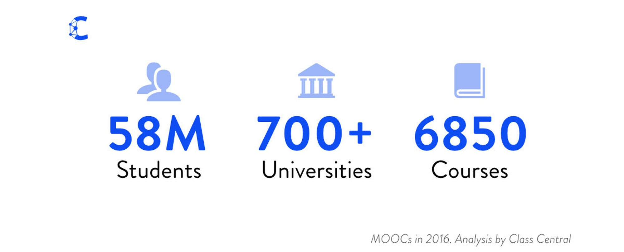 Monetization Over Massiveness: Breaking Down MOOCs by the Numbers in 2016